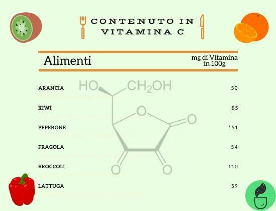 Vitamina C negli alimenti: un aiuto per il sistema immunitario!